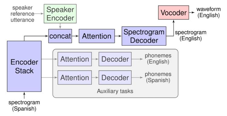 Google представляет «Translatotron», технологию прямого перевода вашей речи на другой язык