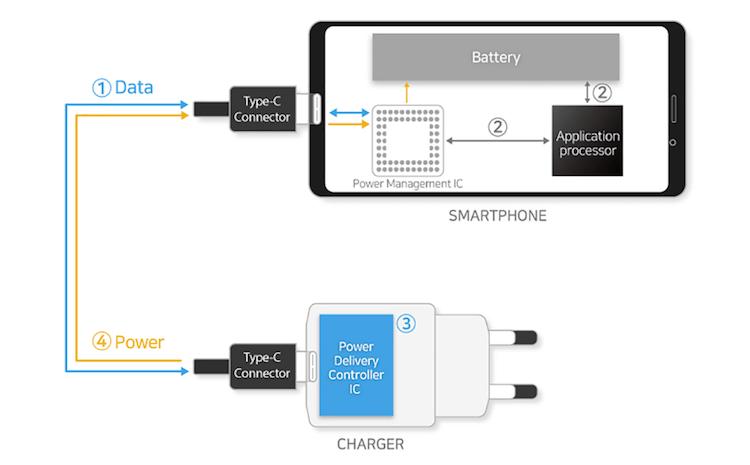 Galaxy Note 10 может получить быструю зарядку мощностью 100 Вт