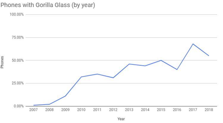 Как стёкла Gorilla Glass изменили мобильную индустрию