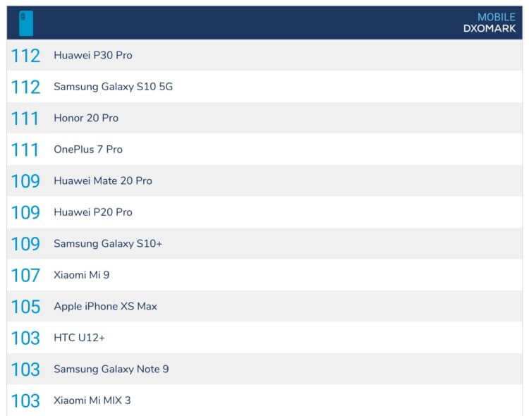 Huawei Mate 30 Pro получит две камеры по 40 Мп