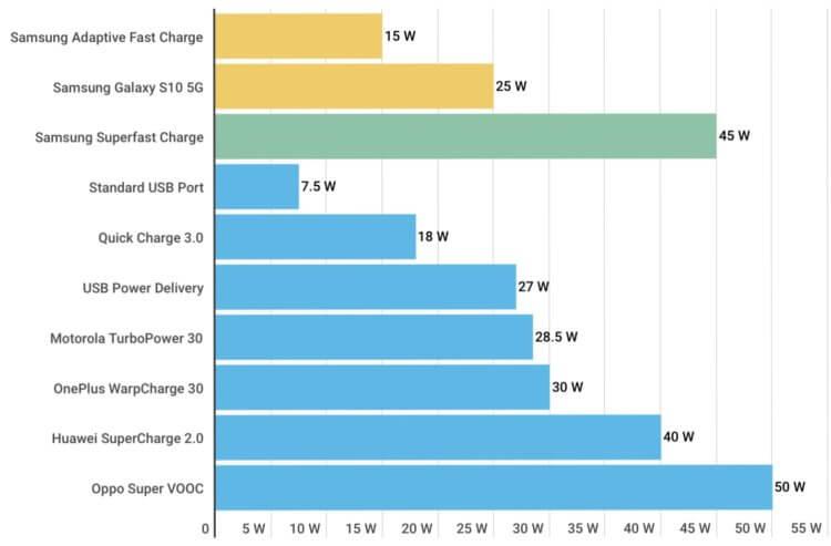 Насколько хороша быстрая зарядка от Samsung в сравнении с конкурентами
